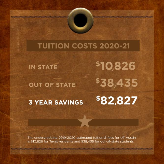 Tution cost